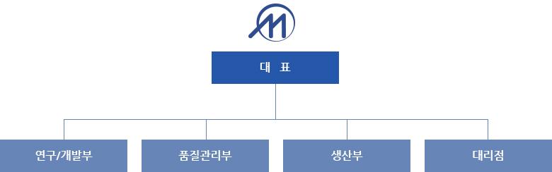 MIRAEMEDICS organization